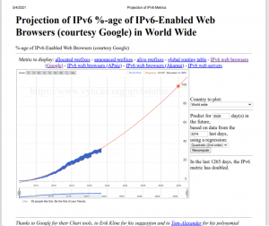 IPv6 to see a massive growth by end of 2029